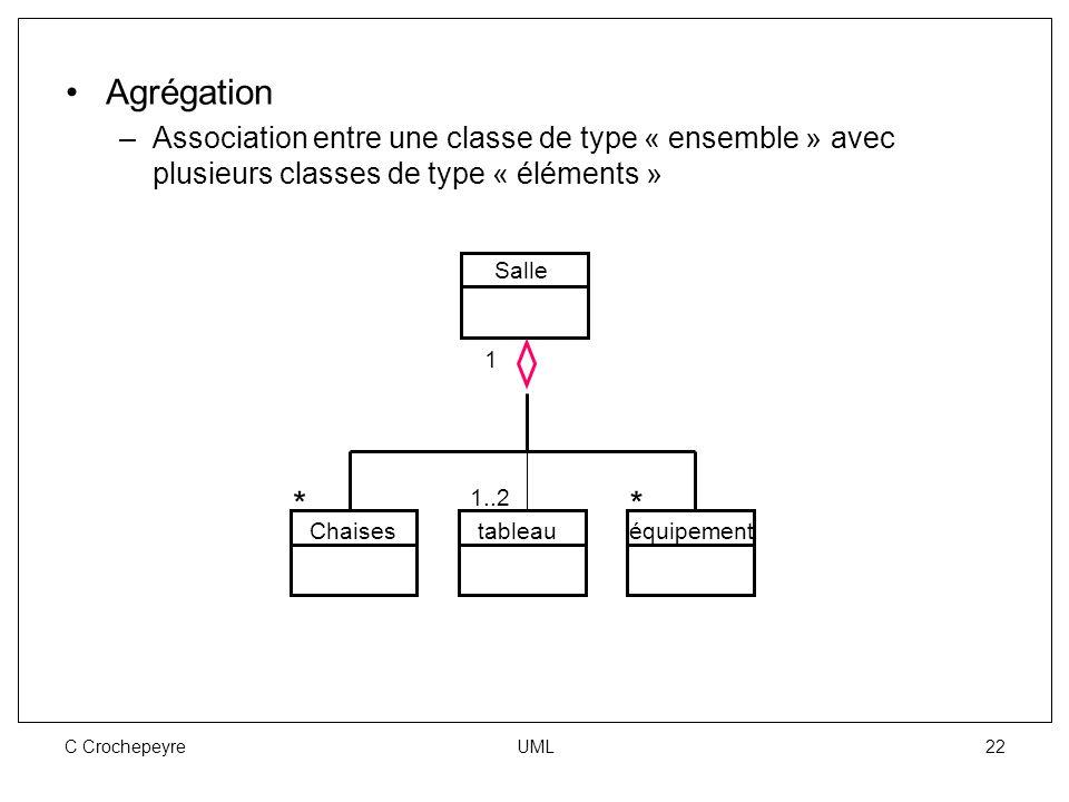 C Crochepeyre UML 22 Agrégation –Association entre une classe de type « ensemble » avec plusieurs classes de type « éléments » Salle Chaisestableauéqu