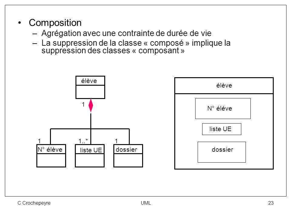 C Crochepeyre UML 23 Composition –Agrégation avec une contrainte de durée de vie –La suppression de la classe « composé » implique la suppression des