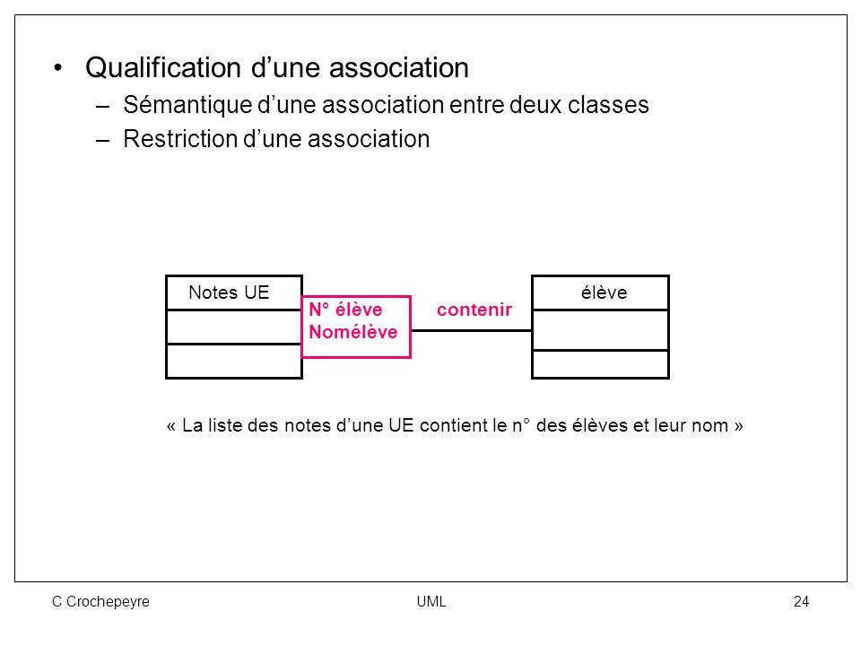 C Crochepeyre UML 24 Qualification d'une association –Sémantique d'une association entre deux classes –Restriction d'une association Notes UEélève N°