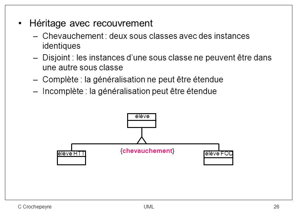C Crochepeyre UML 26 Héritage avec recouvrement –Chevauchement : deux sous classes avec des instances identiques –Disjoint : les instances d'une sous