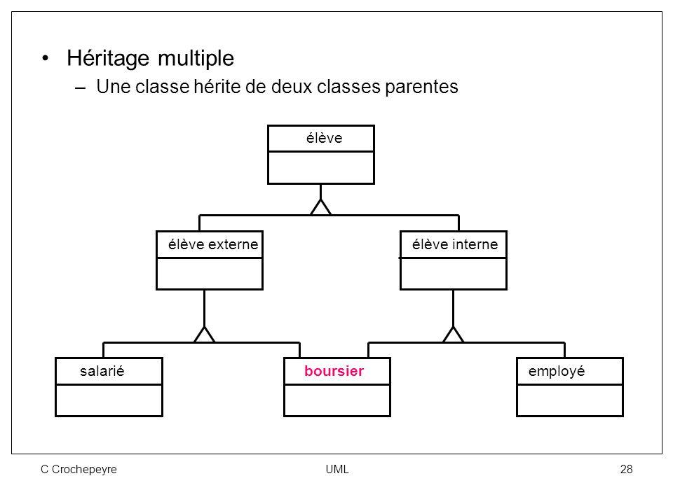 C Crochepeyre UML 28 Héritage multiple –Une classe hérite de deux classes parentes élève élève externeélève interne salarié boursieremployé
