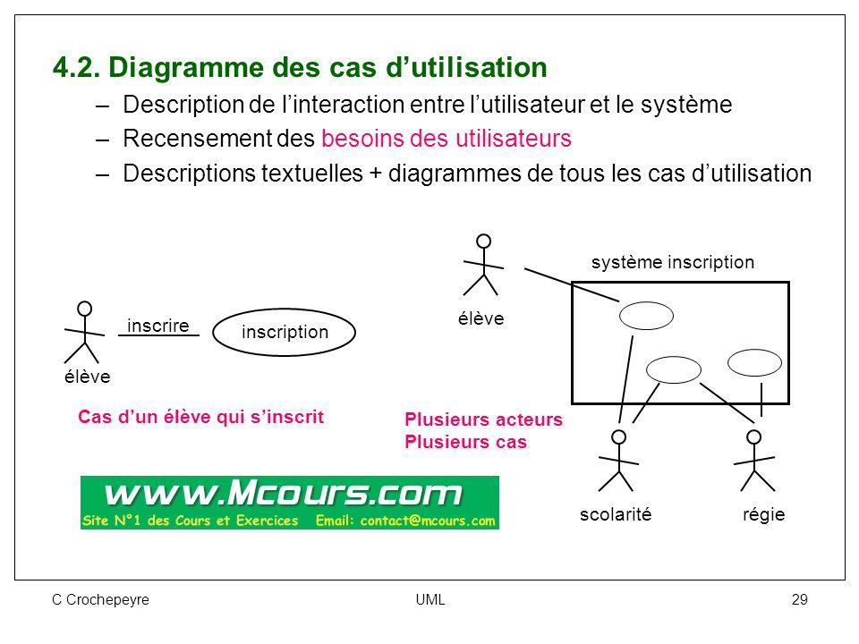 C Crochepeyre UML 29 4.2. Diagramme des cas d'utilisation –Description de l'interaction entre l'utilisateur et le système –Recensement des besoins des