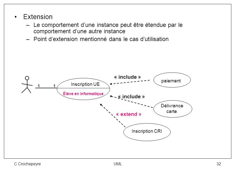 C Crochepeyre UML 32 Extension –Le comportement d'une instance peut être étendue par le comportement d'une autre instance –Point d'extension mentionné