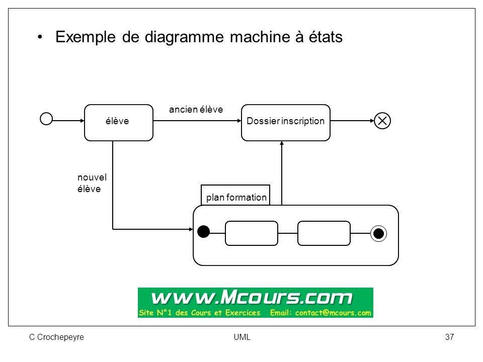 C Crochepeyre UML 37 Exemple de diagramme machine à états Dossier inscription plan formation élève nouvel élève ancien élève