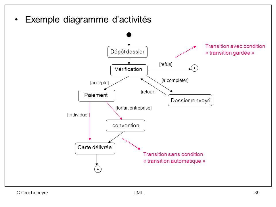 C Crochepeyre UML 39 Exemple diagramme d'activités Dépôt dossier [refus] Paiement Vérification [accepté] convention [à compléter] Dossier renvoyé [ret