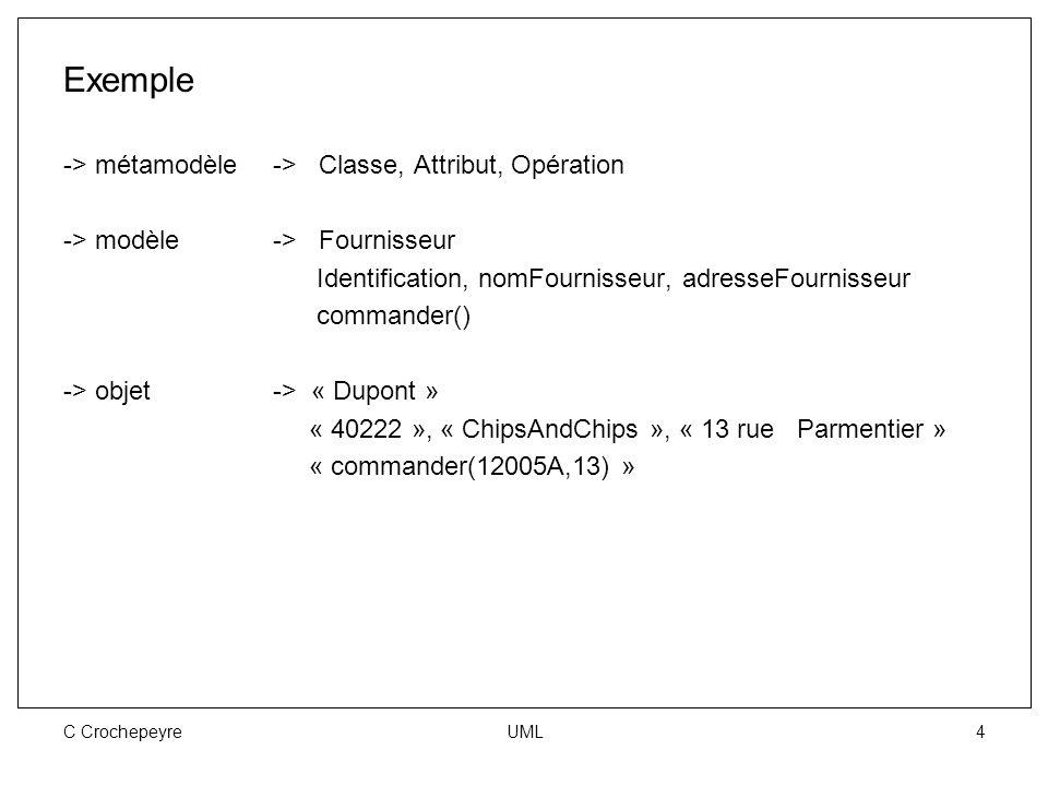 C Crochepeyre UML 4 Exemple -> métamodèle-> Classe, Attribut, Opération -> modèle-> Fournisseur Identification, nomFournisseur, adresseFournisseur com