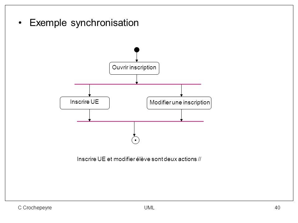 C Crochepeyre UML 40 Exemple synchronisation Ouvrir inscription Inscrire UE Modifier une inscription Inscrire UE et modifier élève sont deux actions /