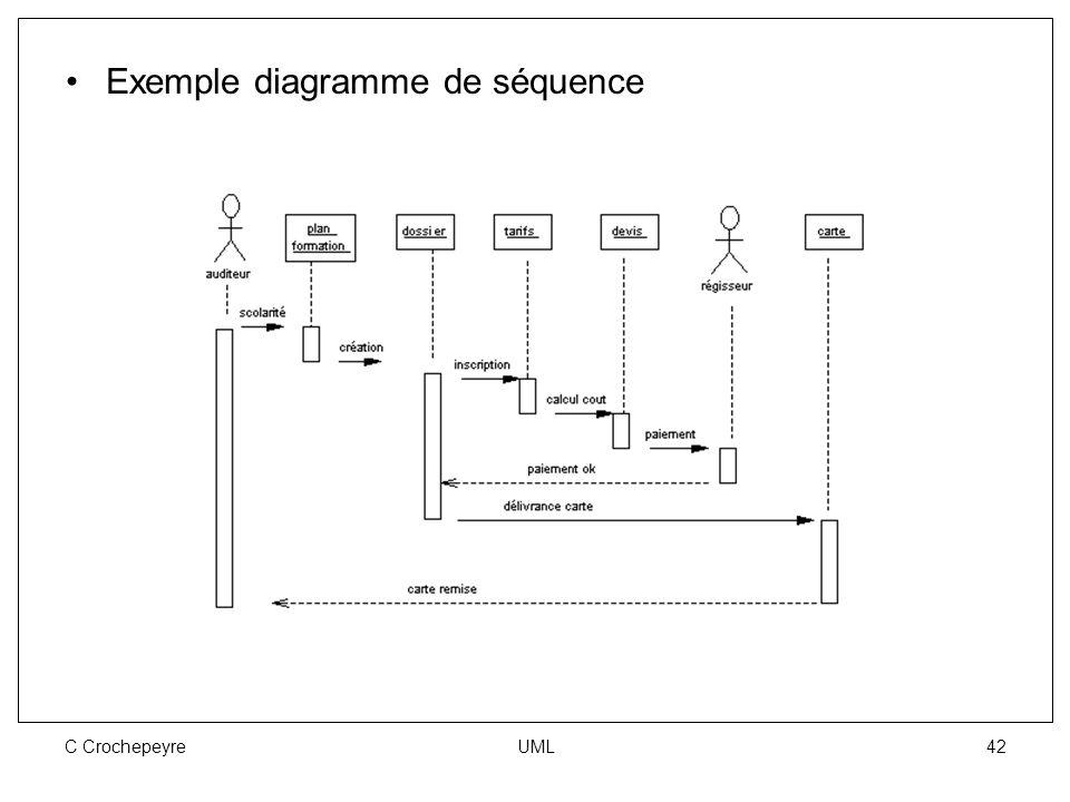 C Crochepeyre UML 42 Exemple diagramme de séquence