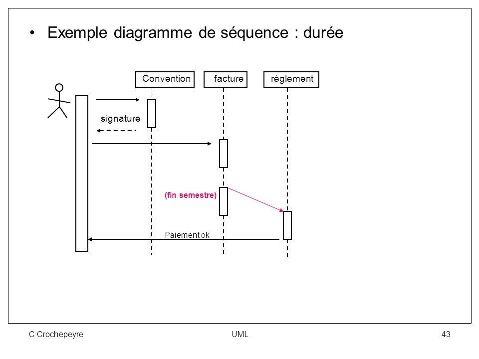 C Crochepeyre UML 43 Exemple diagramme de séquence : durée Convention signature facturerèglement (fin semestre) Paiement ok