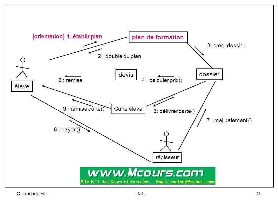 C Crochepeyre UML 45 plan de formation dossier devis élève [orientation] 1: établir plan 2 : double du plan 3: créer dossier 5 : remise4 : calculer pr
