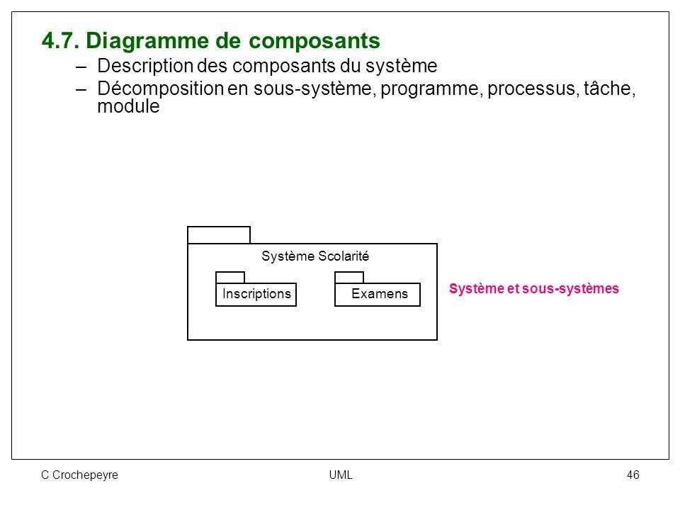 C Crochepeyre UML 46 4.7. Diagramme de composants –Description des composants du système –Décomposition en sous-système, programme, processus, tâche,