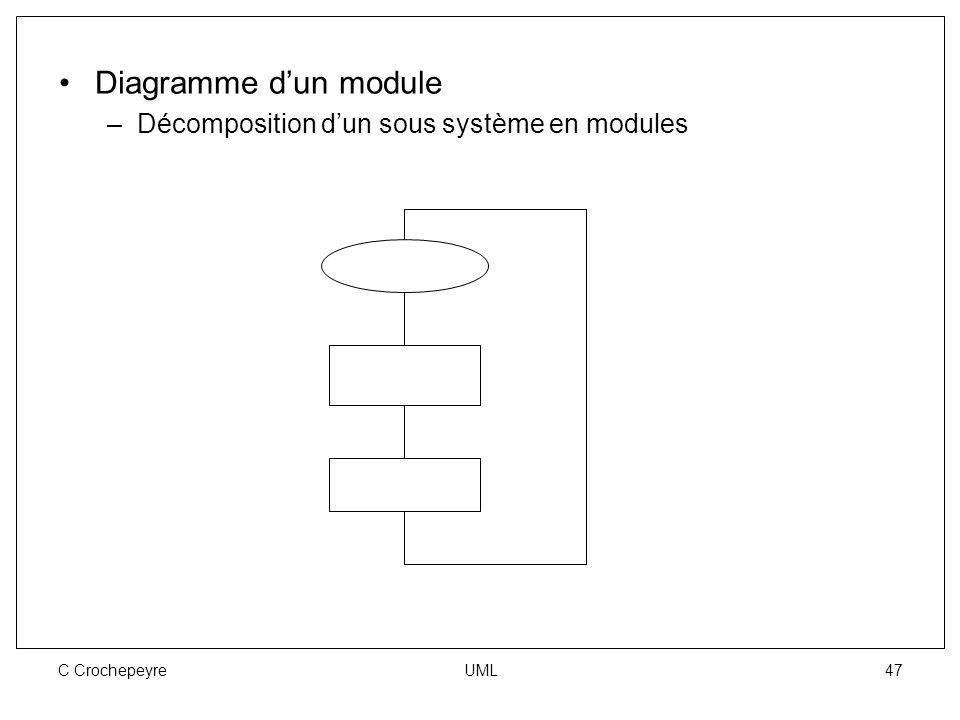 C Crochepeyre UML 47 Diagramme d'un module –Décomposition d'un sous système en modules