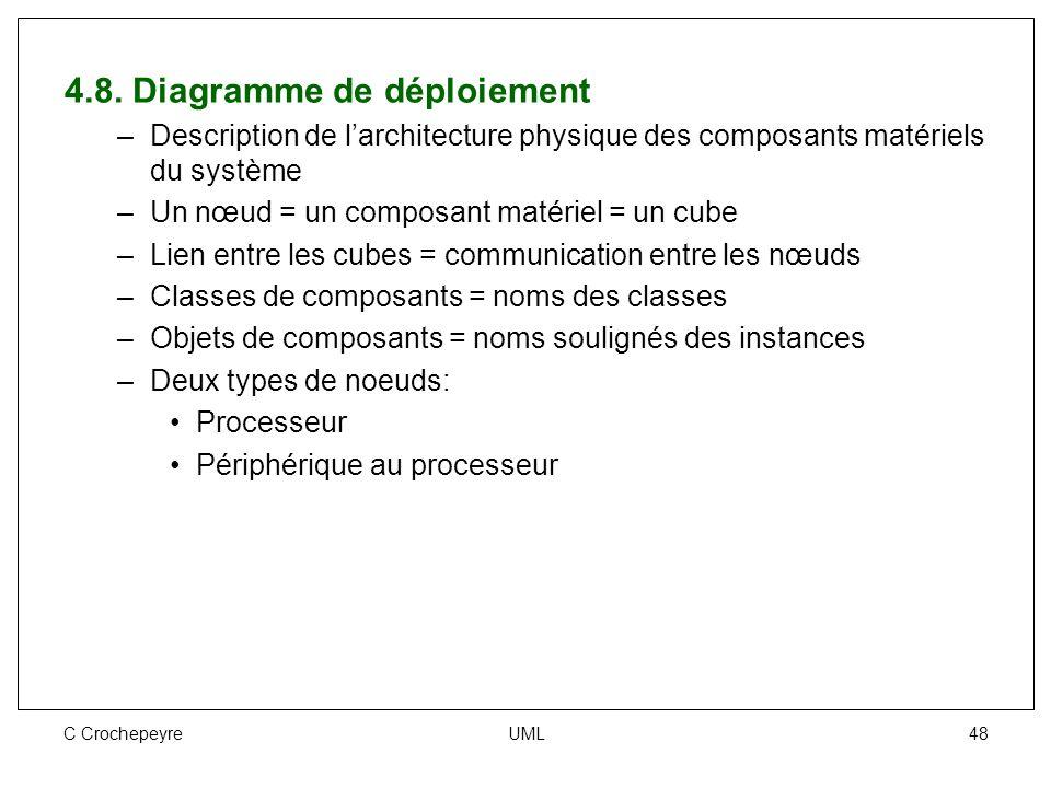 C Crochepeyre UML 48 4.8. Diagramme de déploiement –Description de l'architecture physique des composants matériels du système –Un nœud = un composant