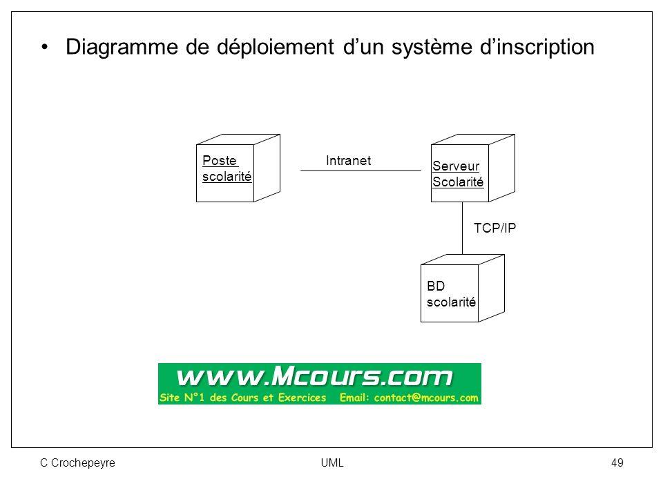C Crochepeyre UML 49 Diagramme de déploiement d'un système d'inscription Poste scolarité Serveur Scolarité BD scolarité Intranet TCP/IP