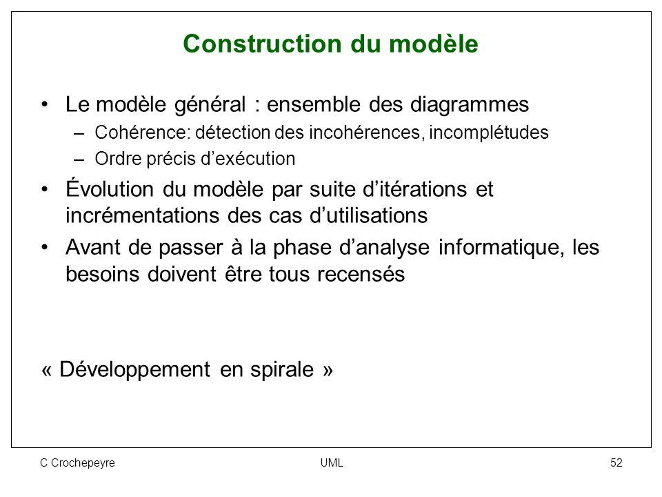 C Crochepeyre UML 52 Construction du modèle Le modèle général : ensemble des diagrammes –Cohérence: détection des incohérences, incomplétudes –Ordre p