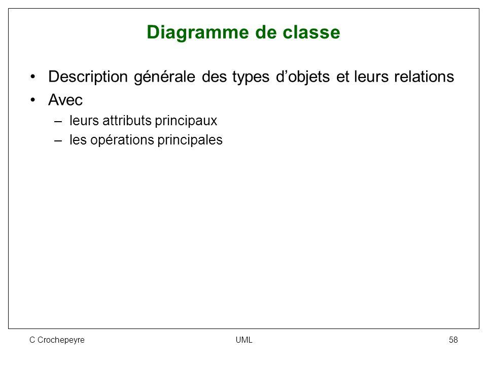 C Crochepeyre UML 58 Diagramme de classe Description générale des types d'objets et leurs relations Avec –leurs attributs principaux –les opérations p