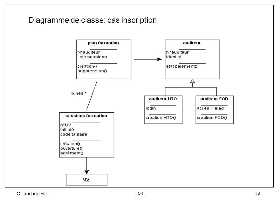 C Crochepeyre UML 59 Diagramme de classe: cas inscription