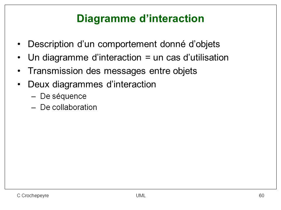 C Crochepeyre UML 60 Diagramme d'interaction Description d'un comportement donné d'objets Un diagramme d'interaction = un cas d'utilisation Transmissi