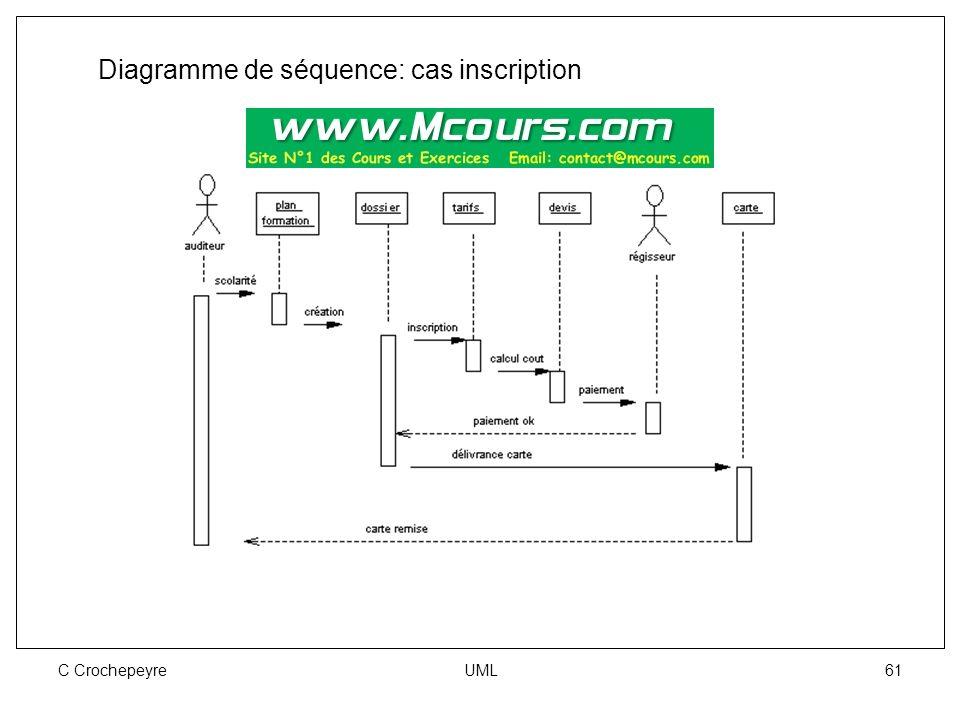 C Crochepeyre UML 61 Diagramme de séquence: cas inscription