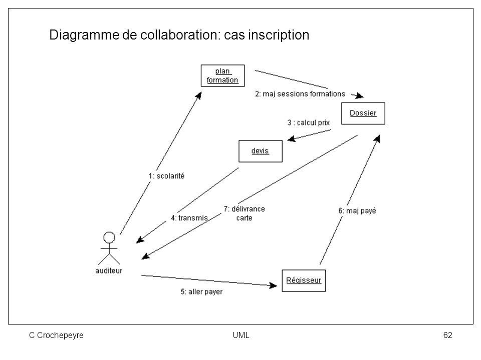 C Crochepeyre UML 62 Diagramme de collaboration: cas inscription