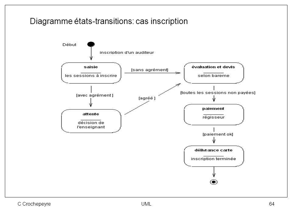 C Crochepeyre UML 64 Diagramme états-transitions: cas inscription