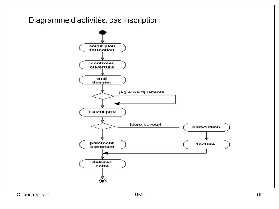 C Crochepeyre UML 66 Diagramme d'activités: cas inscription
