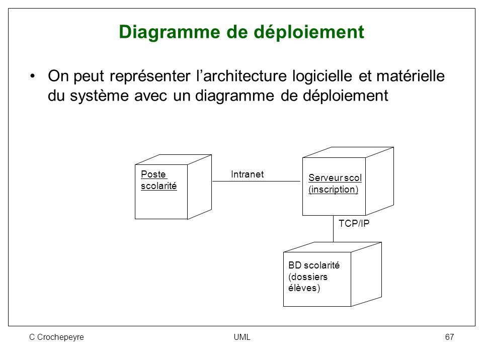 C Crochepeyre UML 67 Diagramme de déploiement On peut représenter l'architecture logicielle et matérielle du système avec un diagramme de déploiement