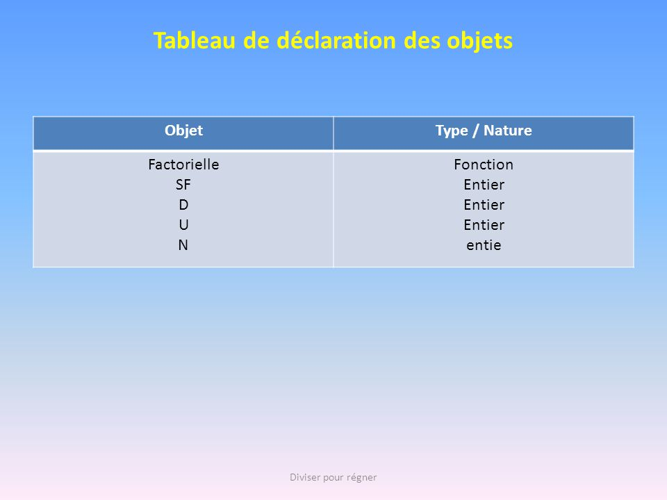 Tableau de déclaration des objets ObjetType / Nature Factorielle SF D U N Fonction Entier entie Diviser pour régner