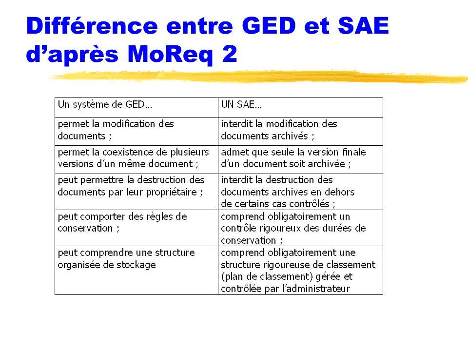 Différence entre GED et SAE d'après MoReq 2