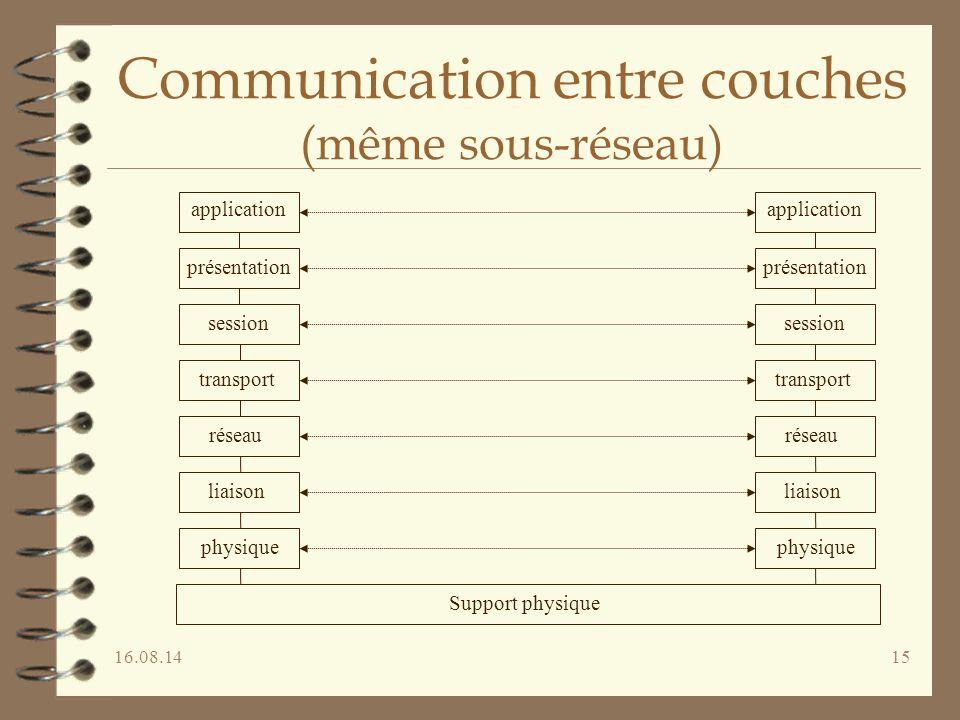 16.08.1415 Communication entre couches (même sous-réseau) application présentation session transport réseau liaison physique réseau liaison physique a