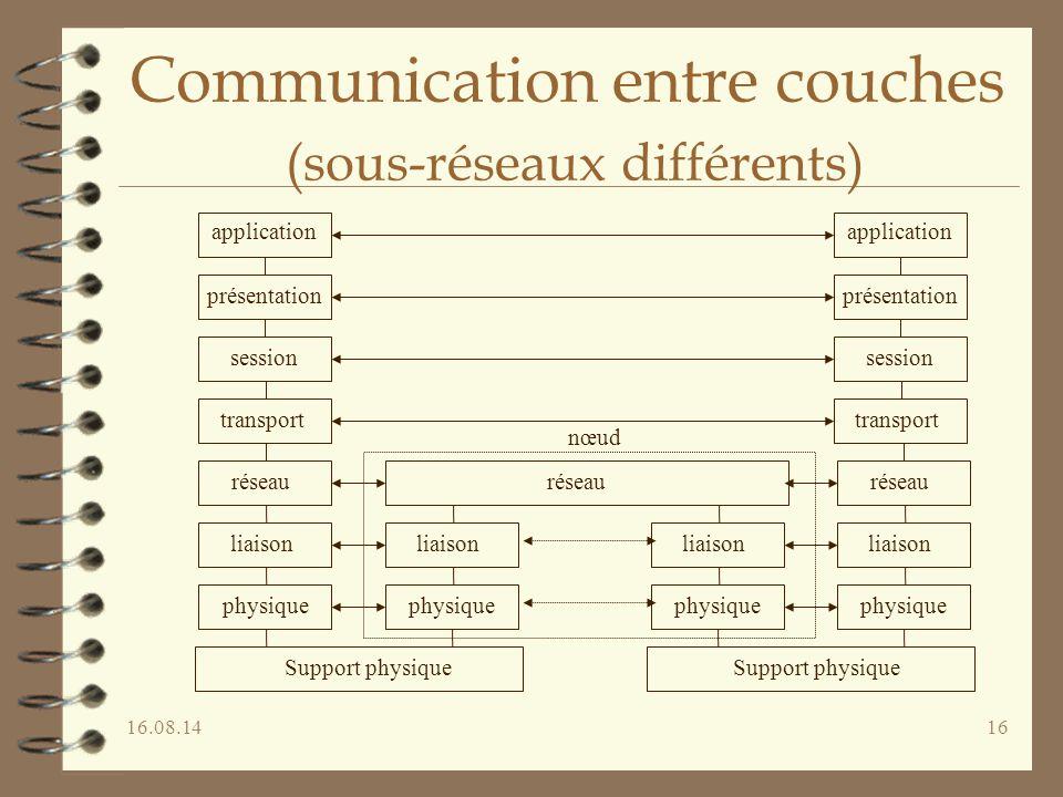 16.08.1416 Communication entre couches (sous-réseaux différents) application présentation session transport réseau liaison physique réseau liaison phy