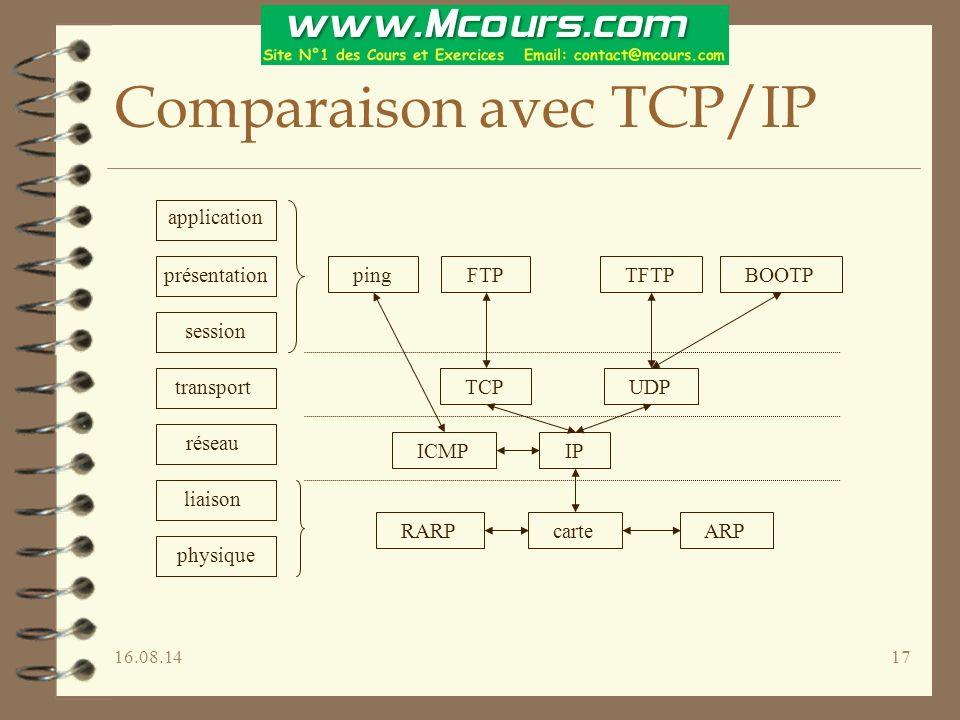 16.08.1417 Comparaison avec TCP/IP application présentation session transport réseau liaison physique ARP RARP IP UDP TCP ping FTP TFTP BOOTP ICMP car