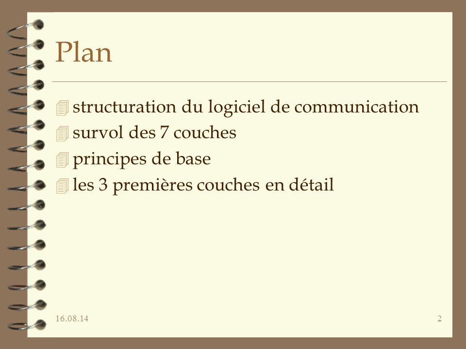 16.08.143 Couche, protocole, service Entité (n+1) Entité (n) Service (n-1) Service (n) Protocole (n) SAP(n) SAP(n-1) Protocole (n+1)