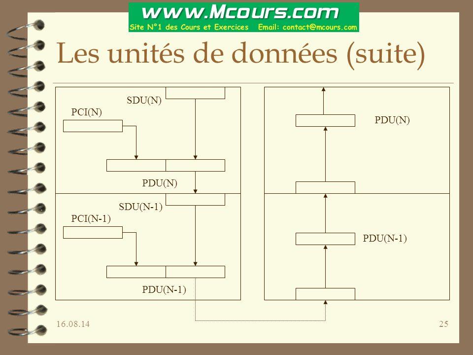16.08.1425 Les unités de données (suite) PCI(N) SDU(N) PDU(N) PCI(N-1) SDU(N-1) PDU(N-1) PDU(N) PDU(N-1)