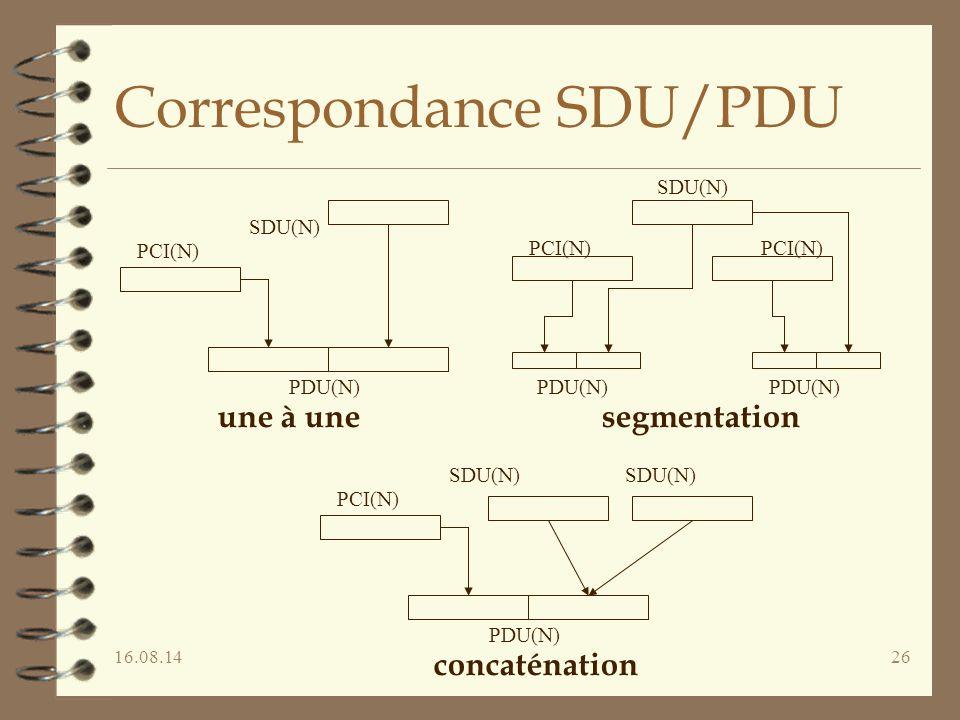 16.08.1426 Correspondance SDU/PDU PCI(N) SDU(N) PDU(N) une à une PCI(N) SDU(N) PDU(N) segmentation PCI(N) PDU(N) PCI(N) SDU(N) PDU(N) concaténation SD