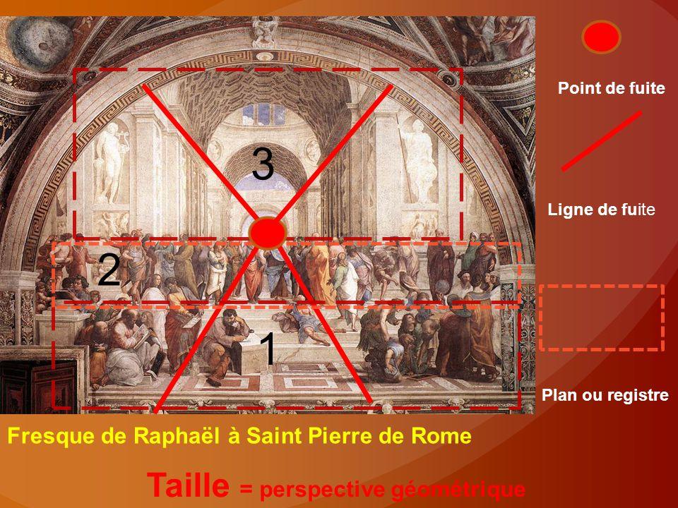 Taille = perspective géométrique 1 2 3 Point de fuite Ligne de fuite Plan ou registre Fresque de Raphaël à Saint Pierre de Rome