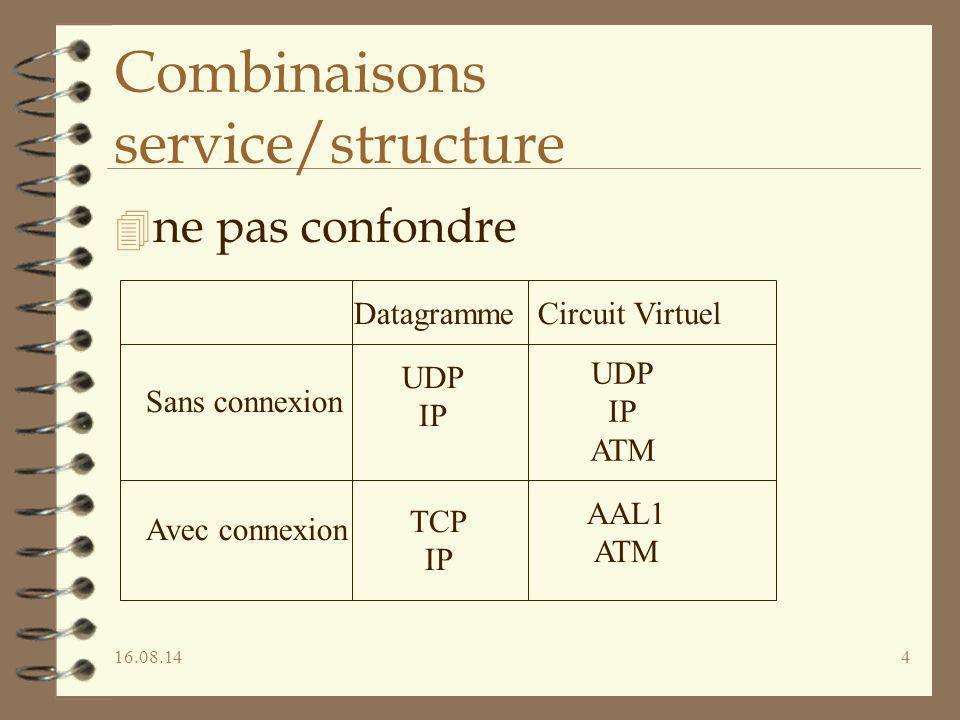 16.08.144 Combinaisons service/structure 4 ne pas confondre UDP IP TCP IP AAL1 ATM UDP IP ATM DatagrammeCircuit Virtuel Sans connexion Avec connexion