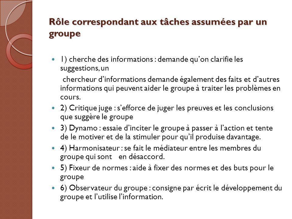 Rôle correspondant aux tâches assumées par un groupe 1) cherche des informations : demande qu'on clarifie les suggestions, un chercheur d'informations