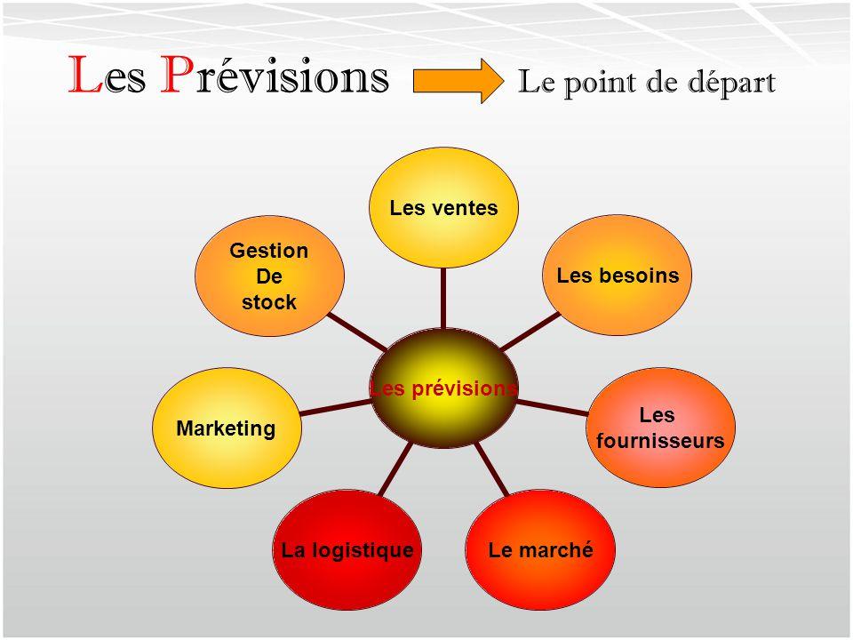 Les prévisions Les ventesLes besoins Les fournisseurs Le marchéLa logistiqueMarketing Gestion De stock Les Prévisions Le point de départ
