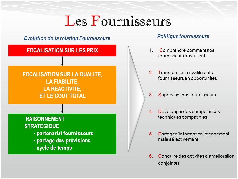FOCALISATION SUR LES PRIX FOCALISATION SUR LA QUALITE, LA FIABILITE, LA REACTIVITE, ET LE COUT TOTAL RAISONNEMENT STRATEGIQUE - partenariat fournisseu