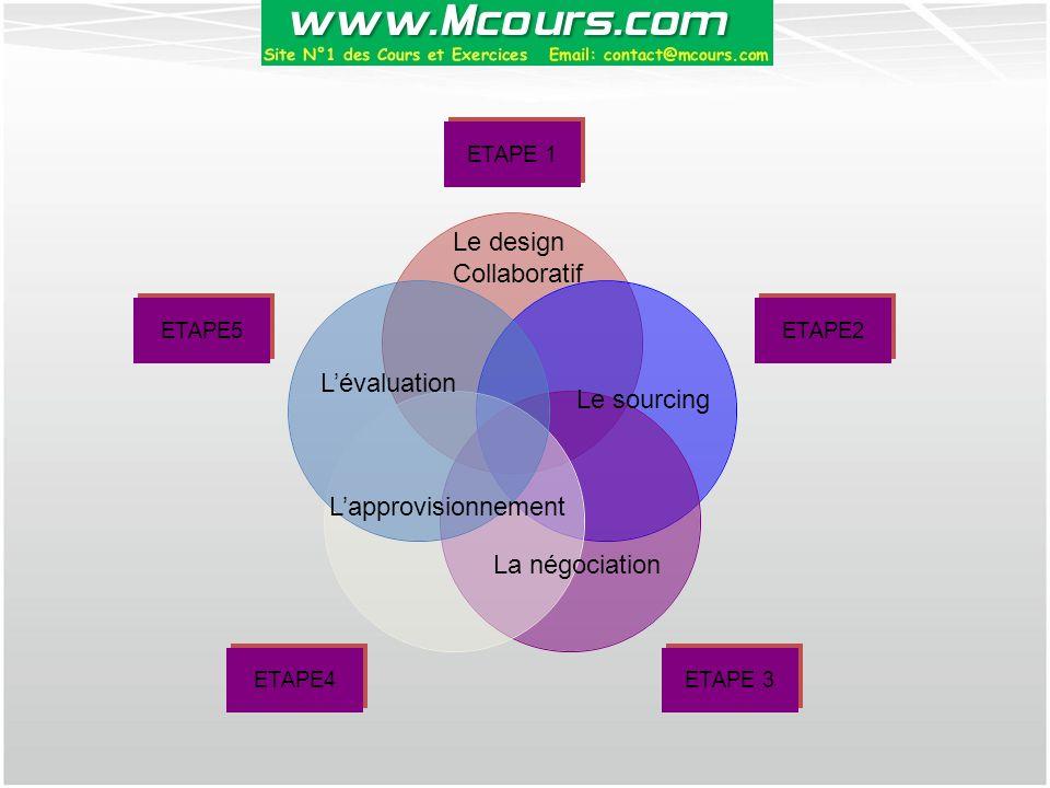 ETAPE 1 ETAPE2 ETAPE 3 ETAPE4 ETAPE5 Le design Collaboratif Le sourcing La négociation L'approvisionnement L'évaluation