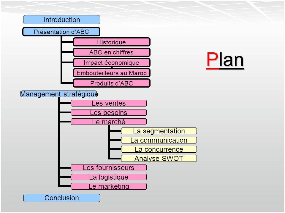 Management stratégique Les ventes Les besoins Le marché La segmentation La communicatio n La concurrence Analyse SWOT Les fournisseurs La logistique L