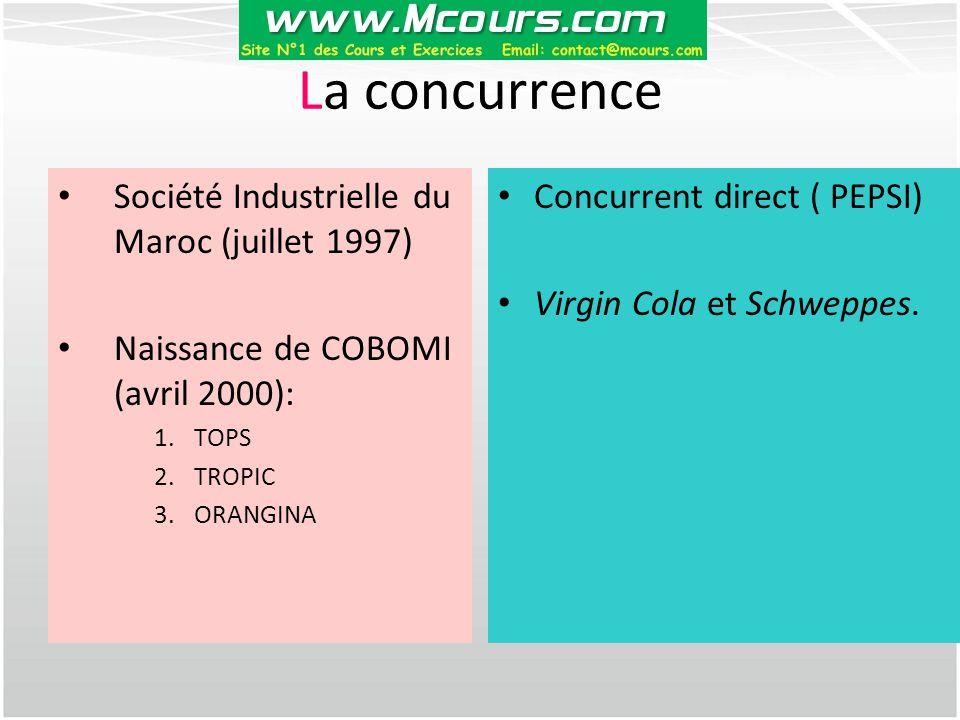 La concurrence Société Industrielle du Maroc (juillet 1997) Naissance de COBOMI (avril 2000): 1.TOPS 2.TROPIC 3.ORANGINA Concurrent direct ( PEPSI) Vi