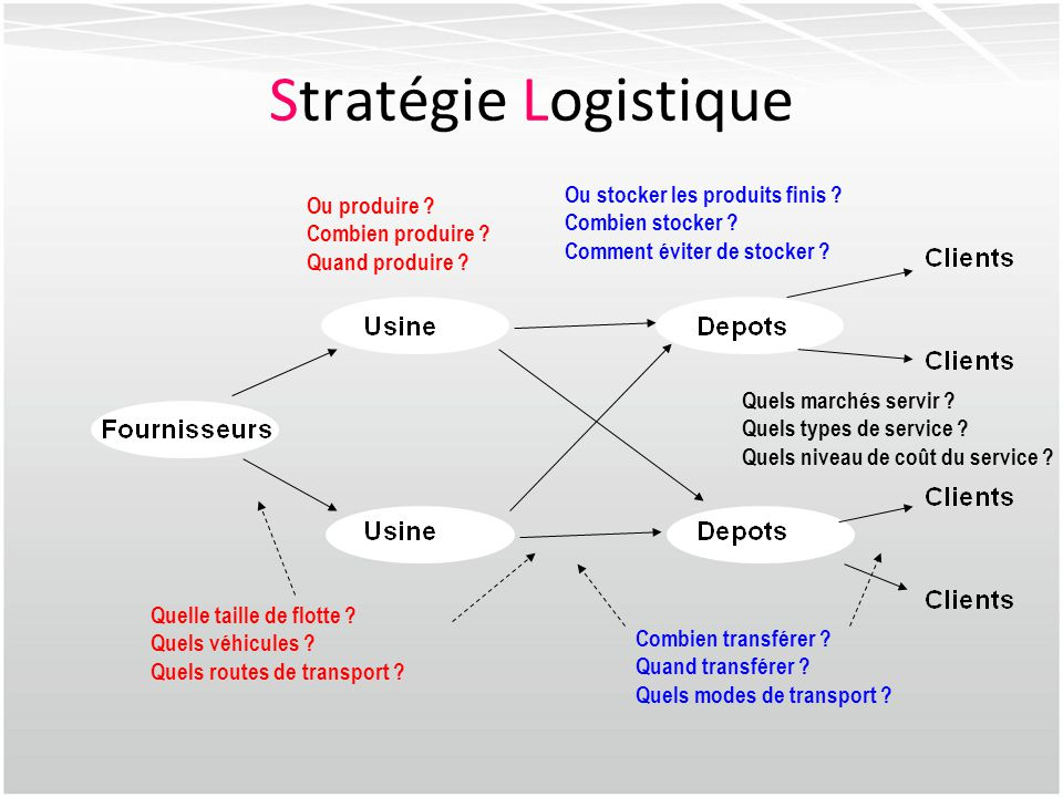 Stratégie Marketing 4A AvailabilityAffordabilityAccessabilityActivation