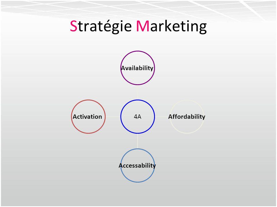Stratégie Marketing 4A AvailabilityAffordabilityAccessabilityActivation
