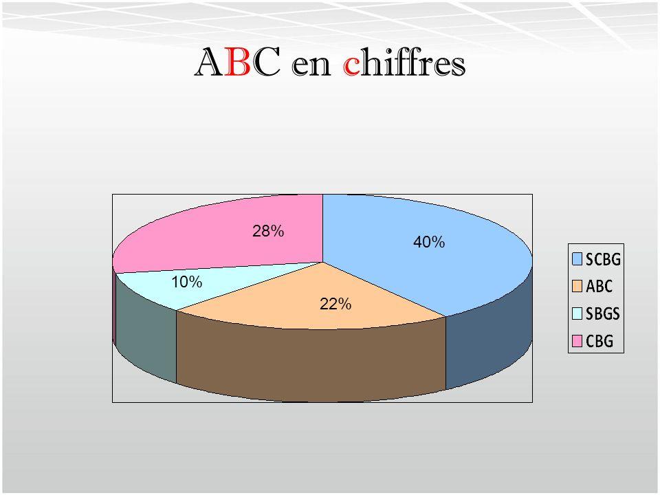 40% 22% 10% 28%