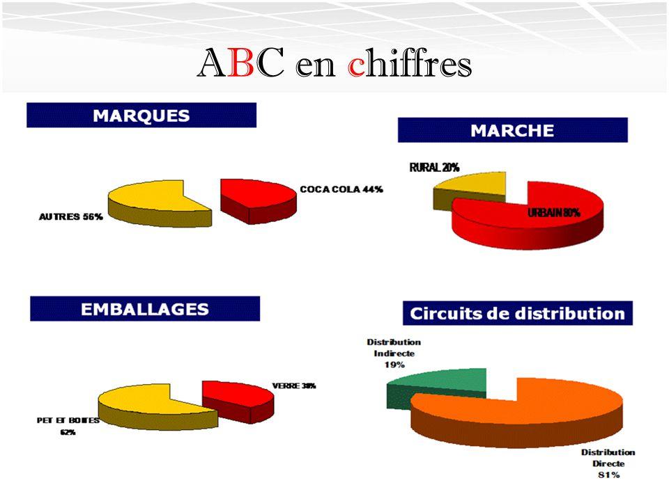 ABC en chiffres