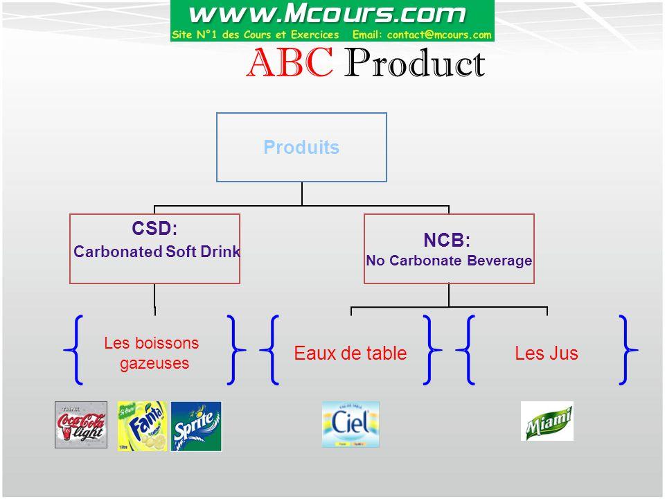 ABC Product Produits CSD: Carbonated Soft Drink Les boissons gazeuses NCB: No Carbonate Beverage Eaux de tableLes Jus