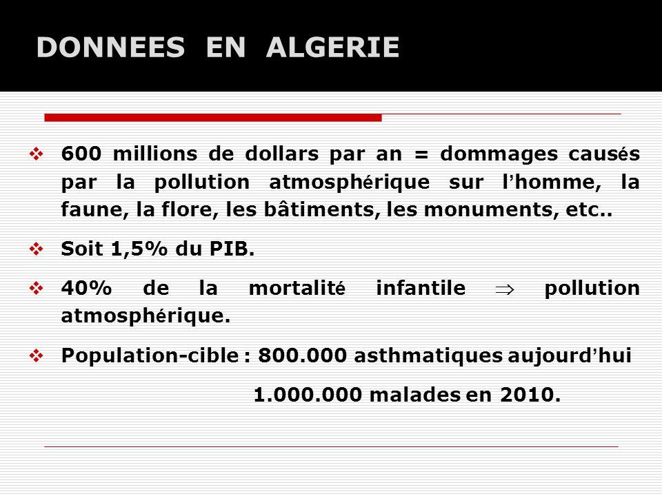 DONNEES EN ALGERIE  600 millions de dollars par an = dommages caus é s par la pollution atmosph é rique sur l ' homme, la faune, la flore, les bâtiments, les monuments, etc..