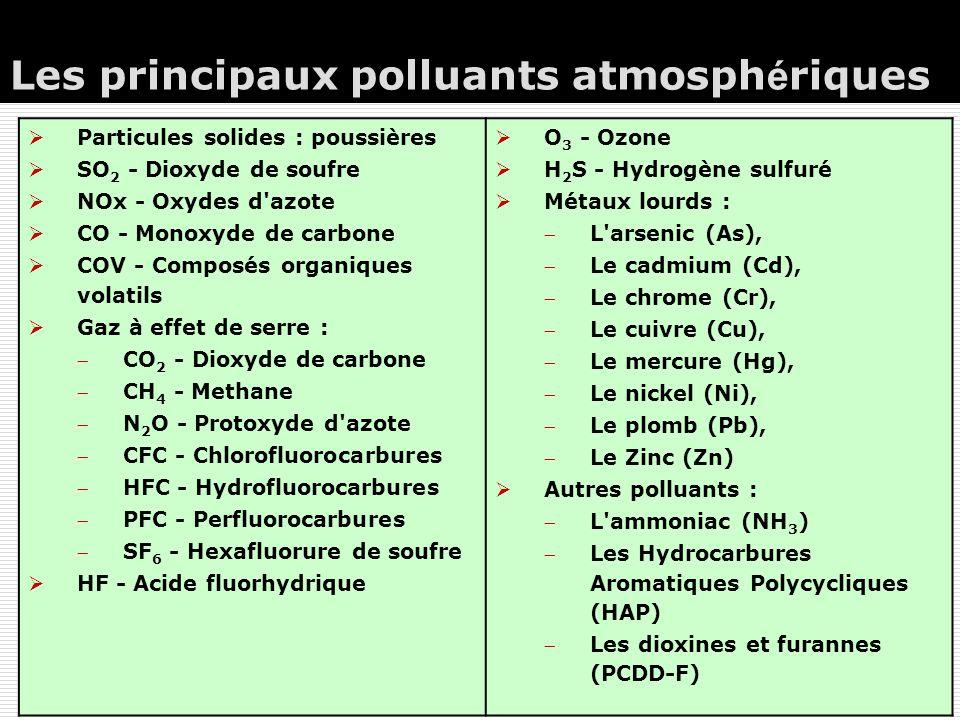 Les principaux polluants atmosph é riques  Particules solides : poussières  SO 2 - Dioxyde de soufre  NOx - Oxydes d azote  CO - Monoxyde de carbone  COV - Composés organiques volatils  Gaz à effet de serre : CO 2 - Dioxyde de carbone CH 4 - Methane N 2 O - Protoxyde d azote CFC - Chlorofluorocarbures HFC - Hydrofluorocarbures PFC - Perfluorocarbures SF 6 - Hexafluorure de soufre  HF - Acide fluorhydrique  O 3 - Ozone  H 2 S - Hydrogène sulfuré  Métaux lourds : L arsenic (As), Le cadmium (Cd), Le chrome (Cr), Le cuivre (Cu), Le mercure (Hg), Le nickel (Ni), Le plomb (Pb), Le Zinc (Zn)  Autres polluants : L ammoniac (NH 3 ) Les Hydrocarbures Aromatiques Polycycliques (HAP) Les dioxines et furannes (PCDD-F)